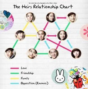 Karakter dan Hubungan dalam Drama The Heirs